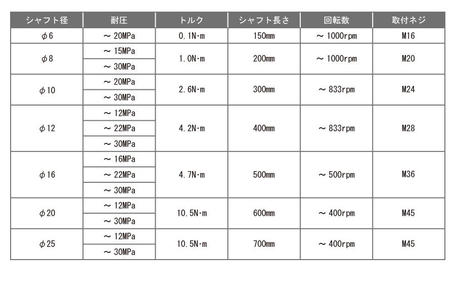 ISG型表